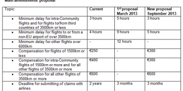 Claiming compensation harder for air passengers in future?